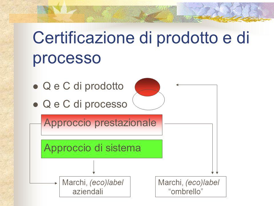 Certificazione di prodotto e di processo