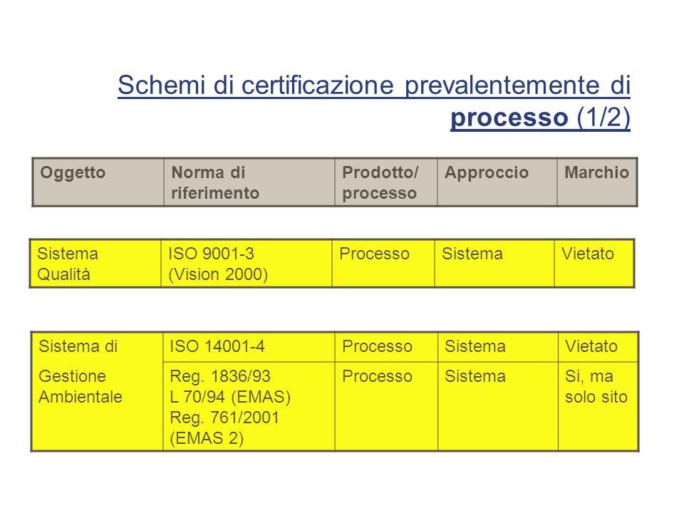 Schemi di certificazione prevalentemente di processo (1/2)