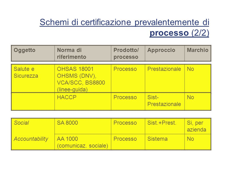 Schemi di certificazione prevalentemente di processo (2/2)