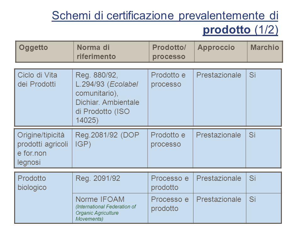 Schemi di certificazione prevalentemente di prodotto (1/2)