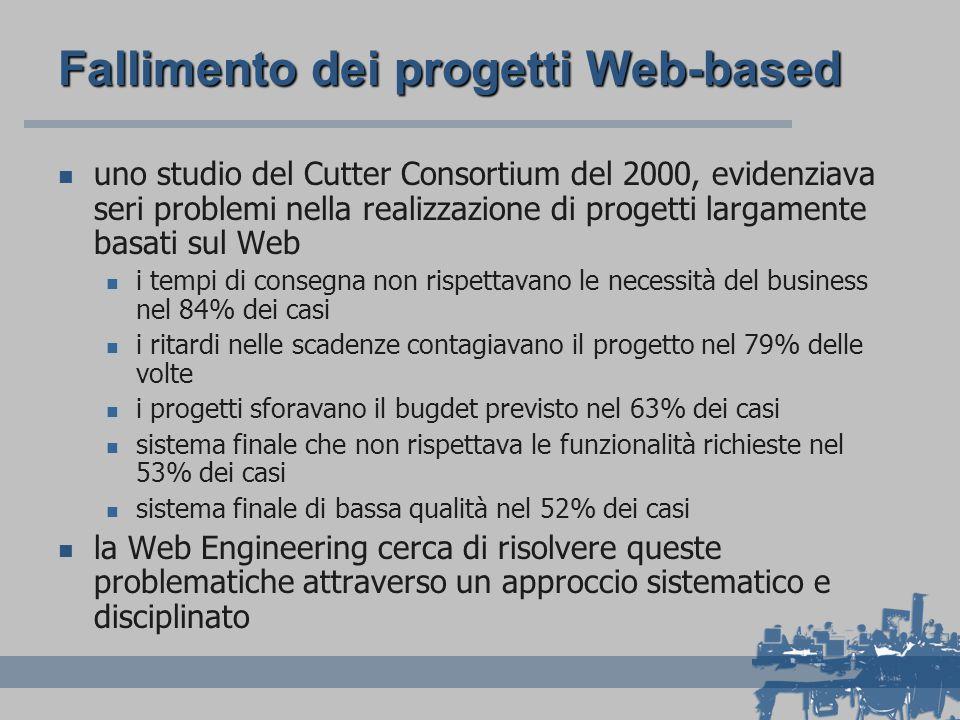 Fallimento dei progetti Web-based