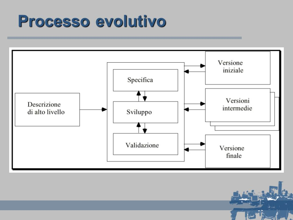 Processo evolutivo