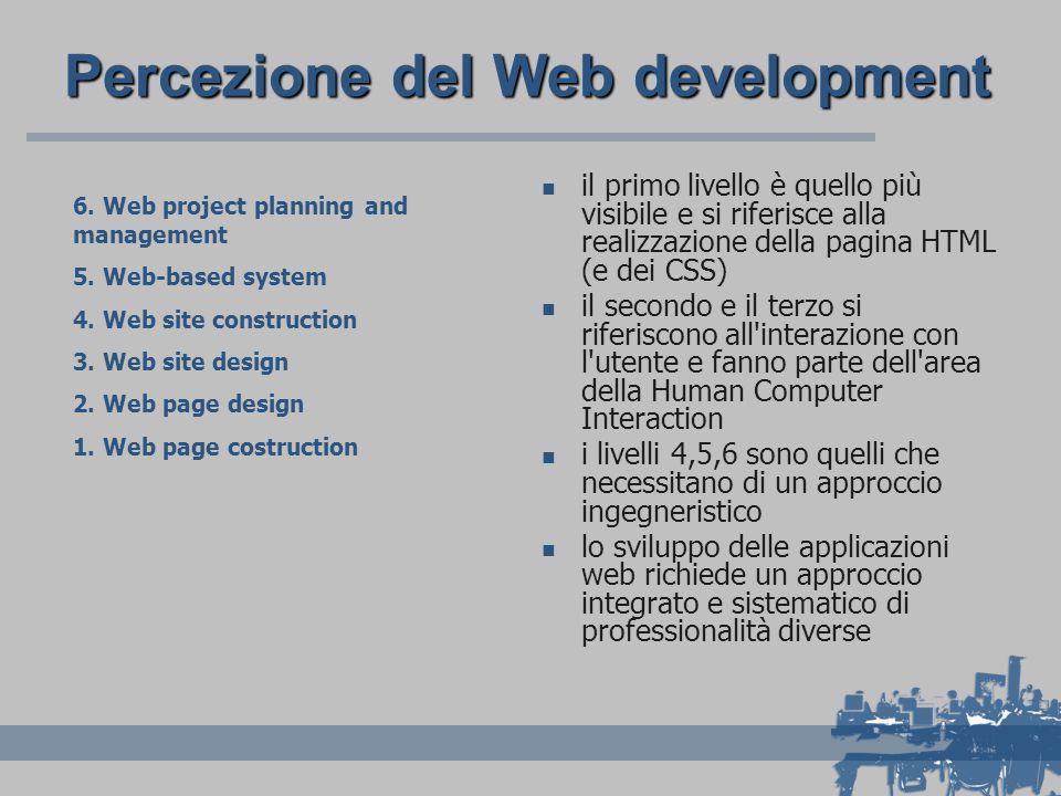 Percezione del Web development