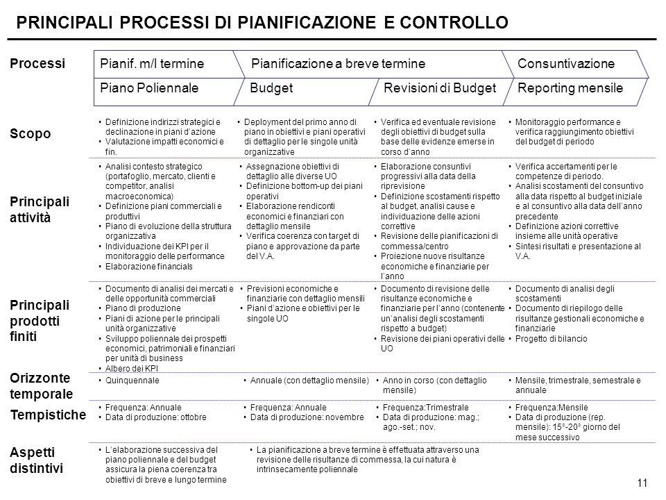 LA CONTABILITA' DIREZIONALE (Management accounting)