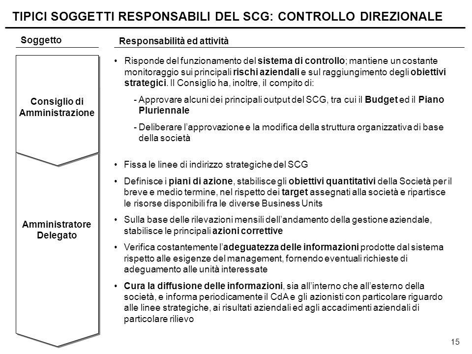 Preposto al Controllo Interno (Internal Audit)