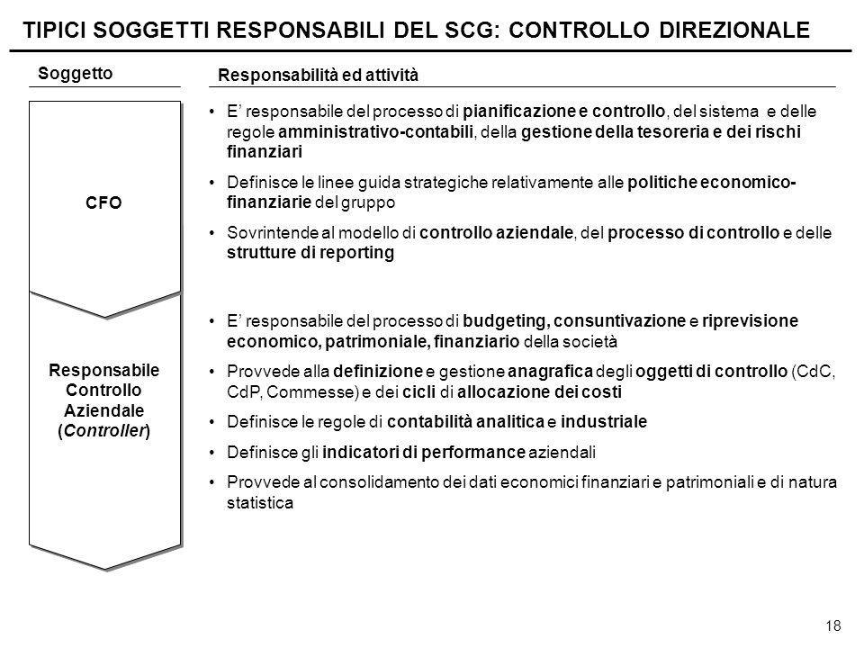 Responsabile Controllo Business Unit Responsabile Controllo di