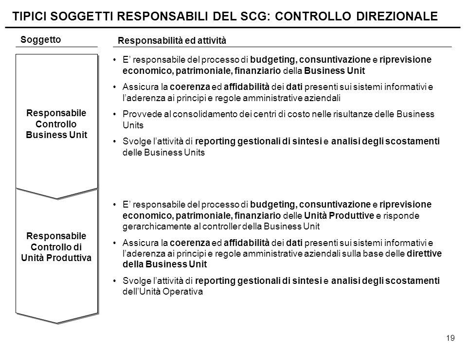 TIPICI SOGGETTI RESPONSABILI DEL SCG: CONTROLLO DIREZIONALE