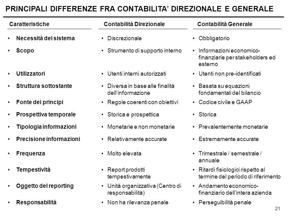 SIMILARITA' TRA CONTABILITA' GENERALE E DIREZIONALE