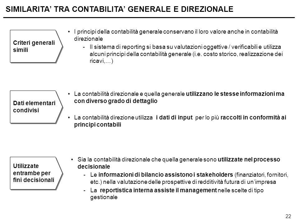 SCOPI DELLA CONTABILITA' DIREZIONALE