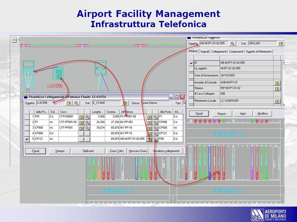 Airport Facility Management Infrastruttura Telefonica