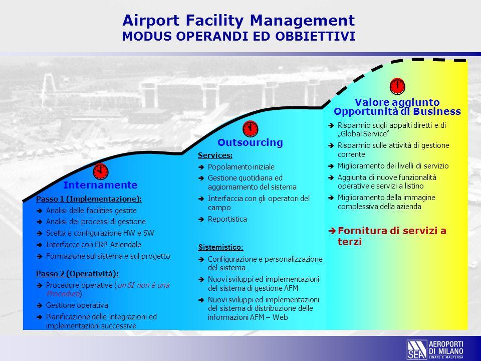 Airport Facility Management MODUS OPERANDI ED OBBIETTIVI