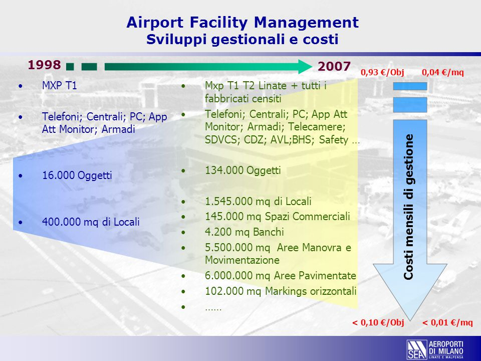 Airport Facility Management Sviluppi gestionali e costi