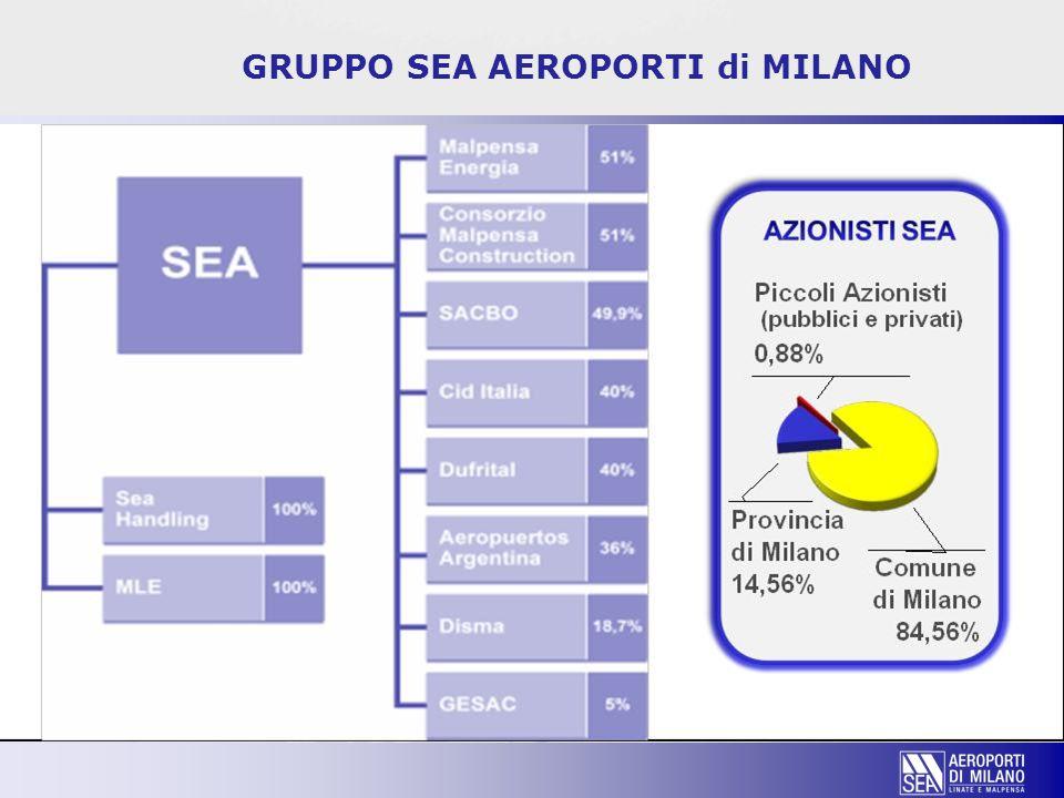 GRUPPO SEA AEROPORTI di MILANO