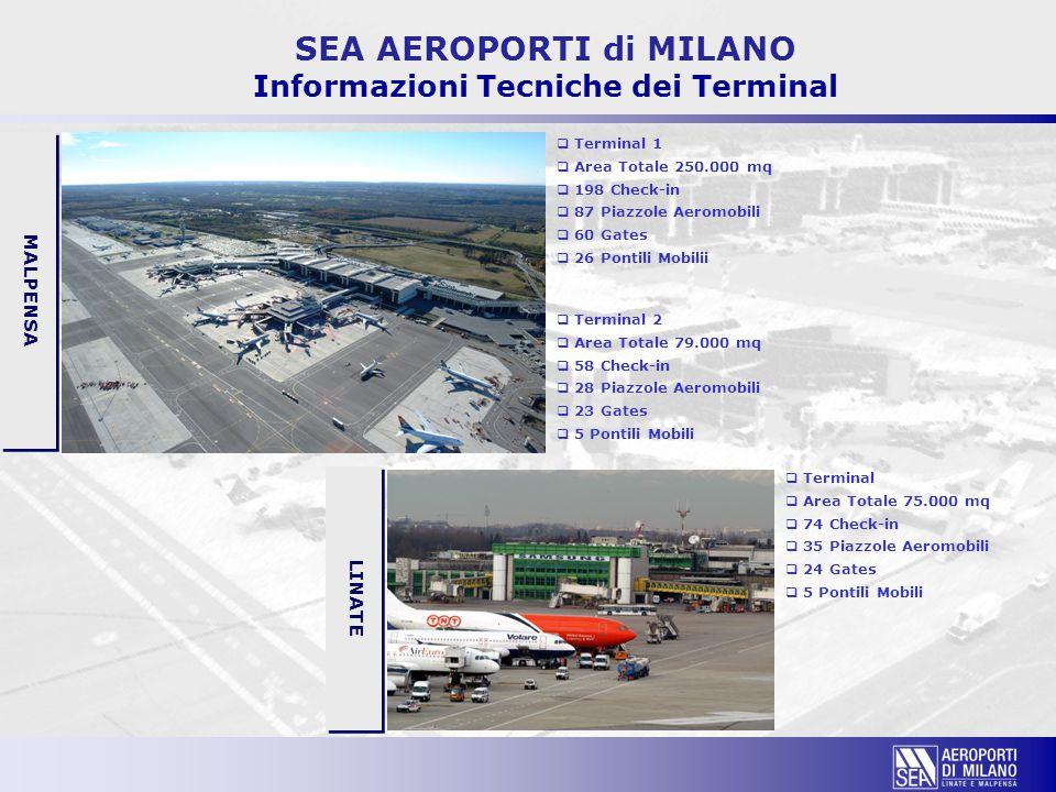 SEA AEROPORTI di MILANO Informazioni Tecniche dei Terminal