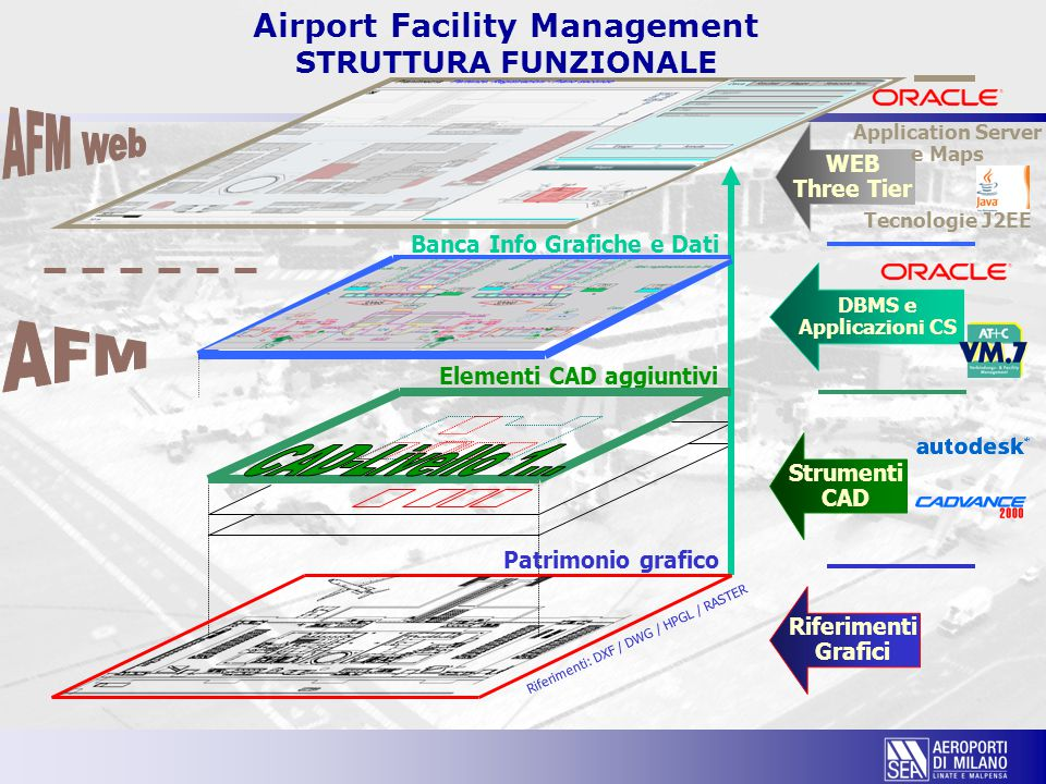 Airport Facility Management STRUTTURA FUNZIONALE