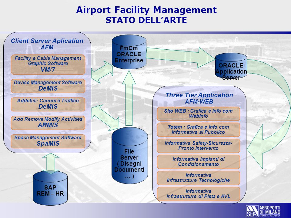 Airport Facility Management STATO DELL'ARTE