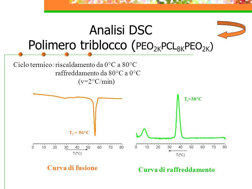 Analisi DSC Polimero triblocco (PEO2KPCL8KPEO2K)