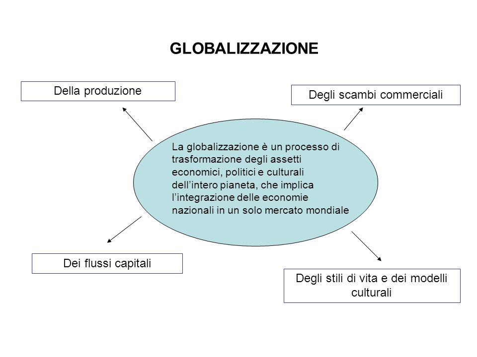 GLOBALIZZAZIONE Della produzione Degli scambi commerciali