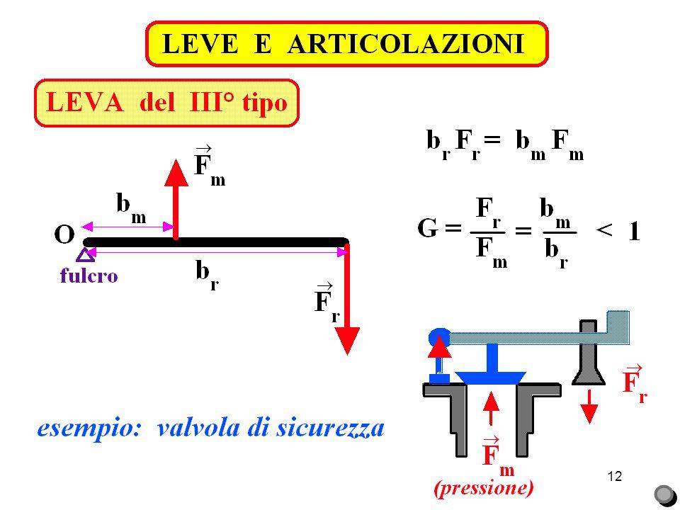 LEVE E ARTICOLAZIONI LEVA del III° tipo. articolazione gomito. Fr = forza peso (oggetto+avambraccio) =