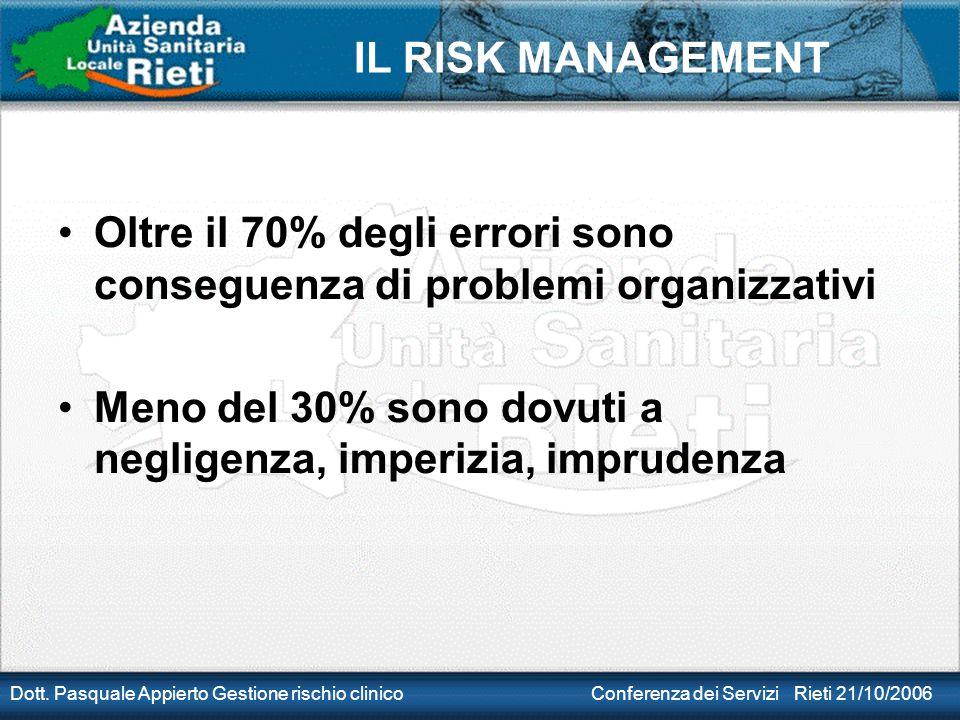 Oltre il 70% degli errori sono conseguenza di problemi organizzativi
