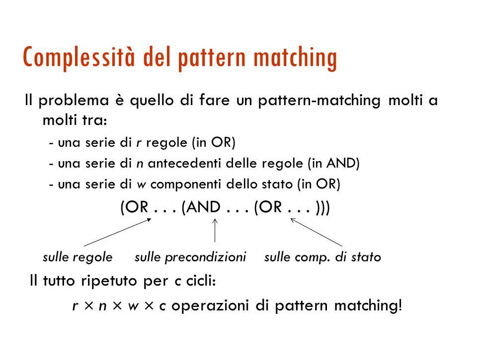 Complessità del pattern matching