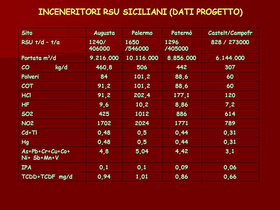 INCENERITORI RSU SICILIANI (DATI PROGETTO)