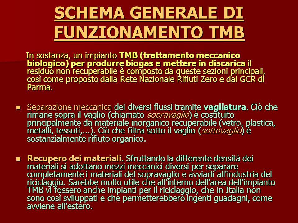 SCHEMA GENERALE DI FUNZIONAMENTO TMB