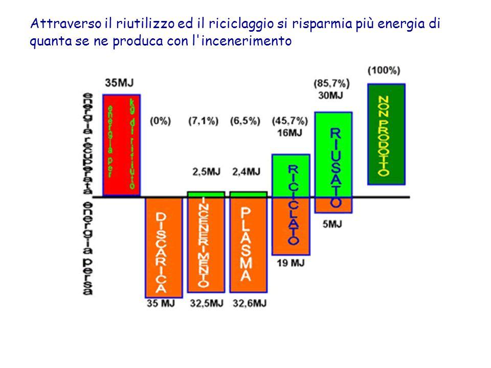 Attraverso il riutilizzo ed il riciclaggio si risparmia più energia di quanta se ne produca con l incenerimento