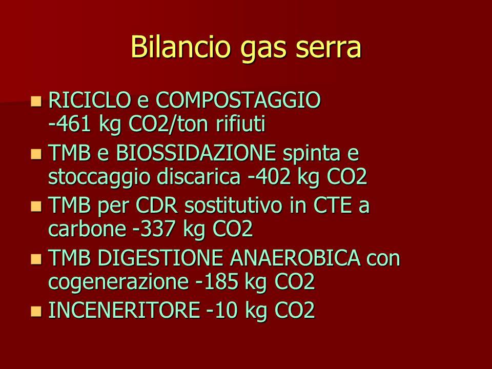 Bilancio gas serra RICICLO e COMPOSTAGGIO -461 kg CO2/ton rifiuti