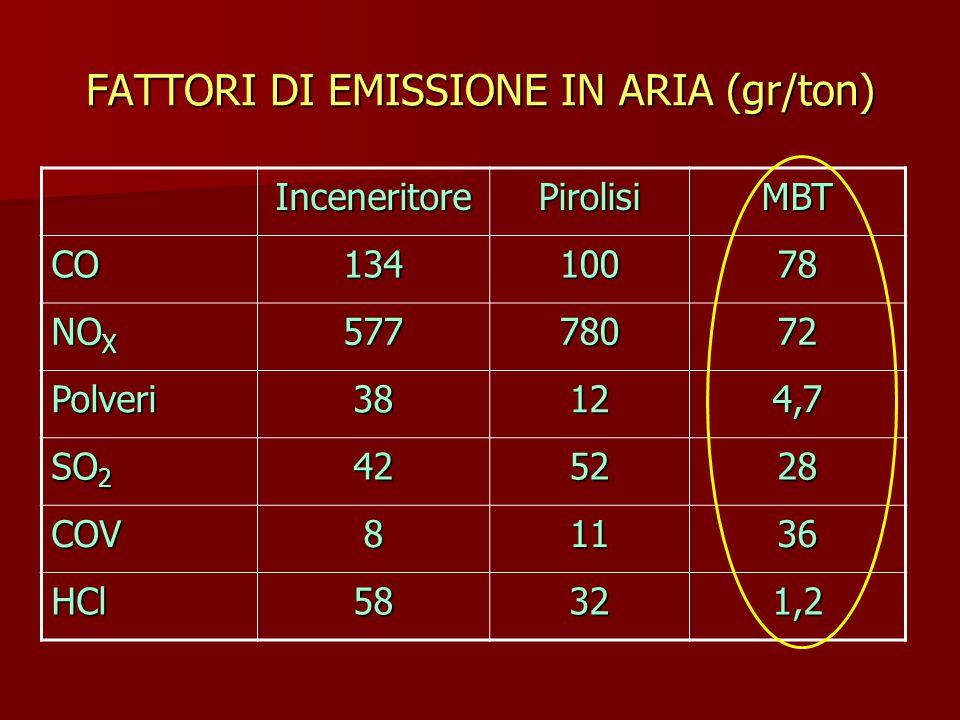 FATTORI DI EMISSIONE IN ARIA (gr/ton)