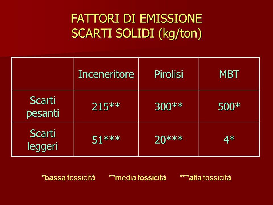 FATTORI DI EMISSIONE SCARTI SOLIDI (kg/ton)