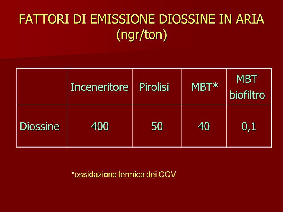 FATTORI DI EMISSIONE DIOSSINE IN ARIA (ngr/ton)