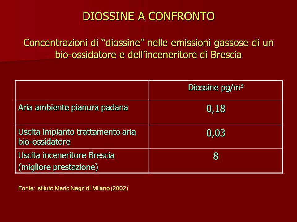 DIOSSINE A CONFRONTO Concentrazioni di diossine nelle emissioni gassose di un bio-ossidatore e dell'inceneritore di Brescia