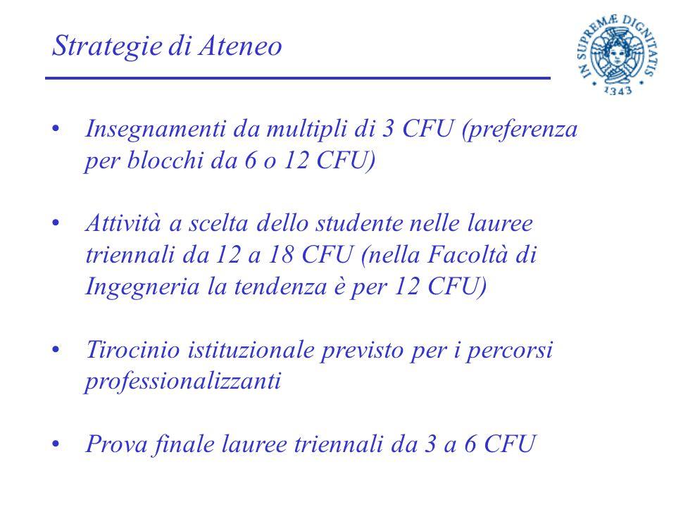 Strategie di Ateneo Insegnamenti da multipli di 3 CFU (preferenza per blocchi da 6 o 12 CFU)