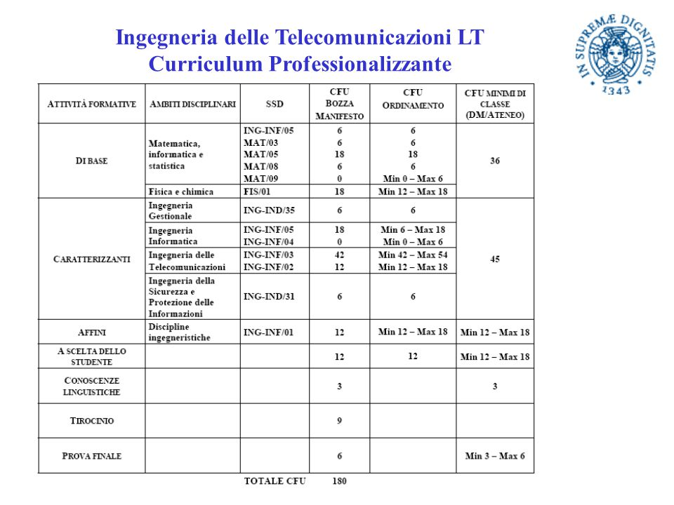Ingegneria delle Telecomunicazioni LT Curriculum Professionalizzante
