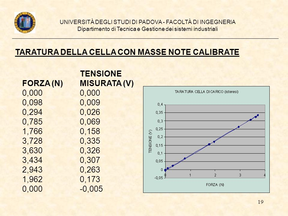 TARATURA DELLA CELLA CON MASSE NOTE CALIBRATE