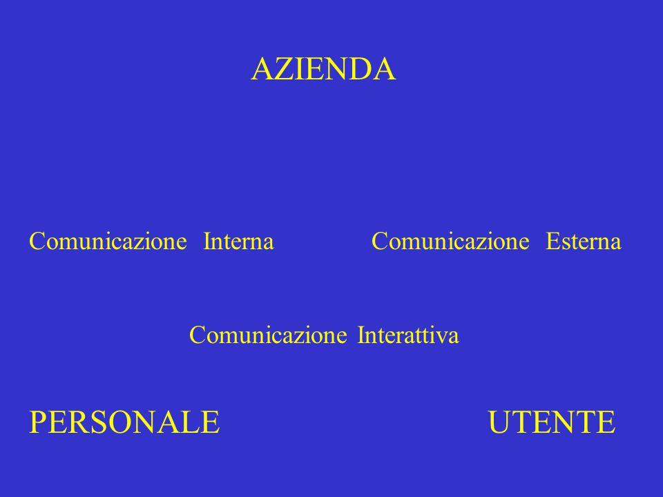 AZIENDA PERSONALE UTENTE Comunicazione Interna Comunicazione Esterna