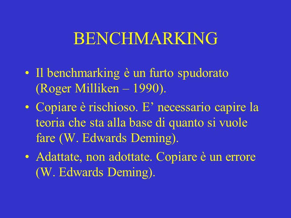 BENCHMARKING Il benchmarking è un furto spudorato (Roger Milliken – 1990).