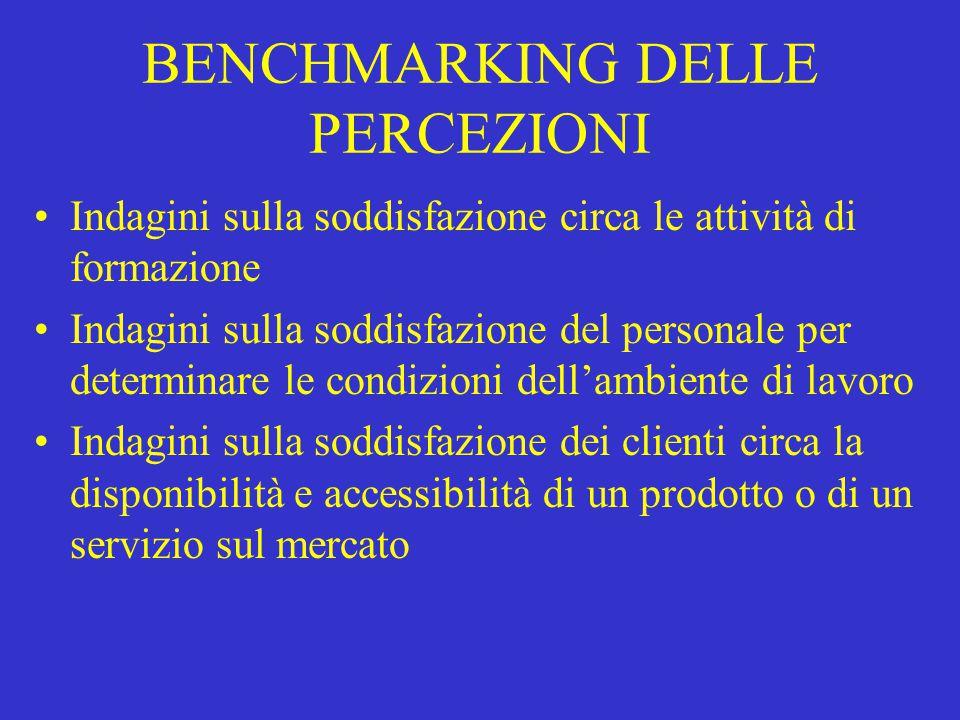 BENCHMARKING DELLE PERCEZIONI