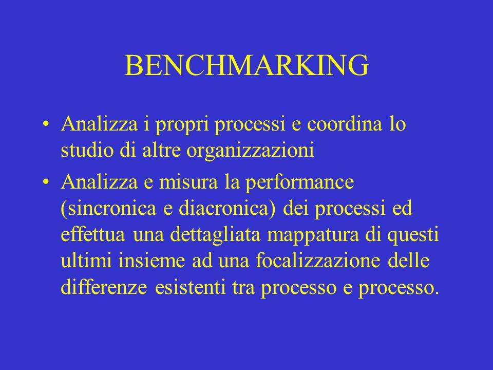BENCHMARKING Analizza i propri processi e coordina lo studio di altre organizzazioni.