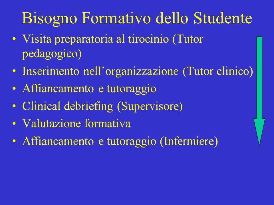 Bisogno Formativo dello Studente