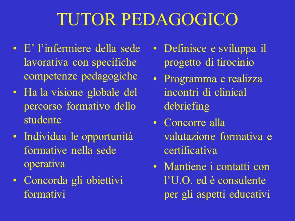 TUTOR PEDAGOGICO E' l'infermiere della sede lavorativa con specifiche competenze pedagogiche.
