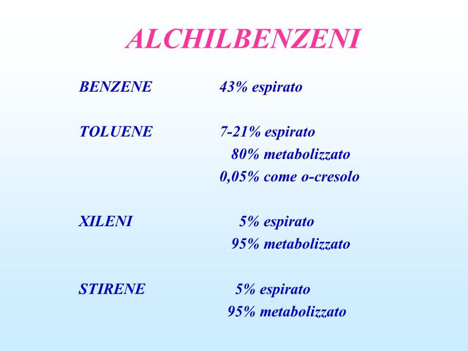 ALCHILBENZENI BENZENE 43% espirato TOLUENE 7-21% espirato