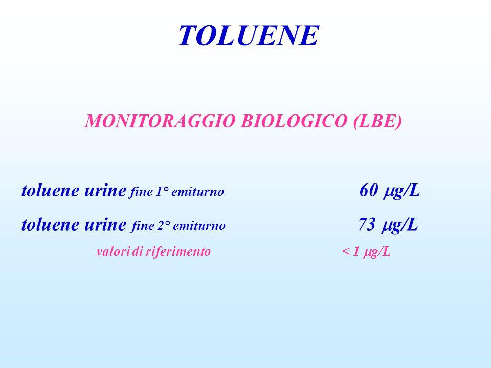 MONITORAGGIO BIOLOGICO (LBE) valori di riferimento < 1 g/L