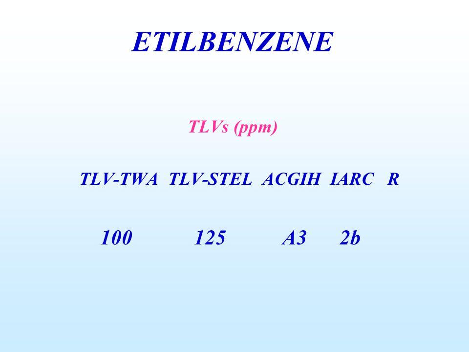 ETILBENZENE TLVs (ppm) TLV-TWA TLV-STEL ACGIH IARC R 100 125 A3 2b