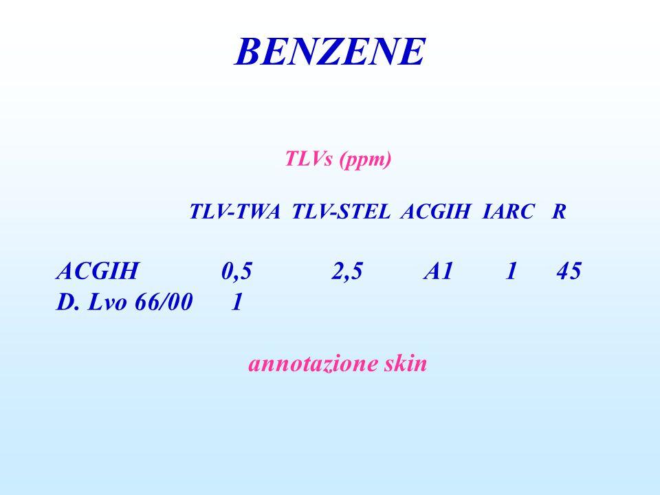 BENZENE ACGIH 0,5 2,5 A1 1 45 D. Lvo 66/00 1 annotazione skin