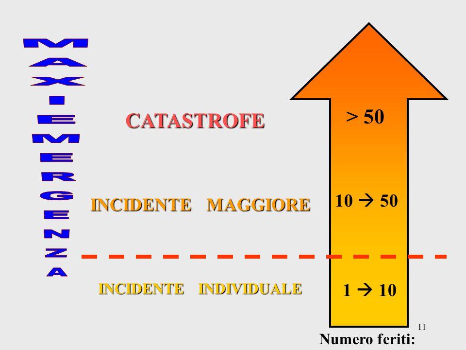 > 50 CATASTROFE 10  50 INCIDENTE MAGGIORE 1  10