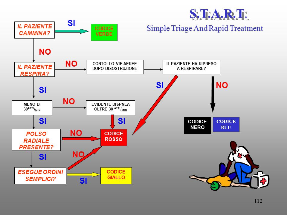 S.T.A.R.T. SI Simple Triage And Rapid Treatment NO NO SI NO SI NO SI