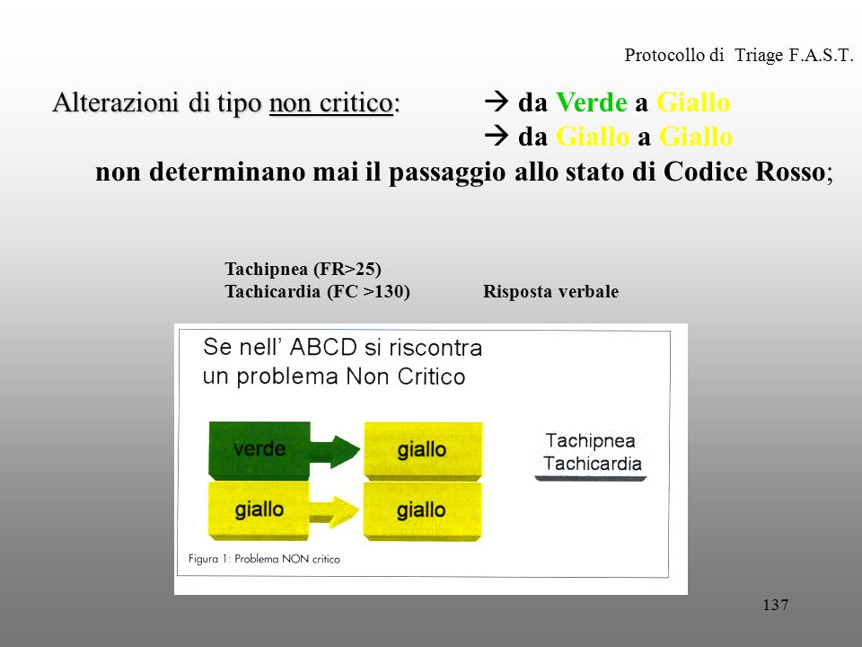 Protocollo di Triage F.A.S.T.