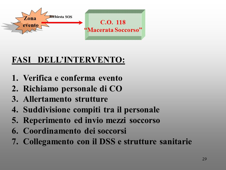 FASI DELL'INTERVENTO: Verifica e conferma evento